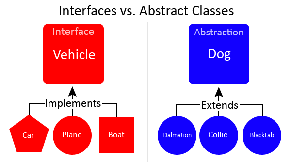 Abstract class and interface